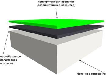 Технология гидроизоляции фундаментов техноэластом